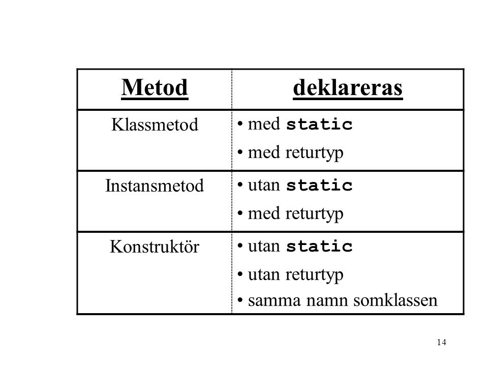 Metod deklareras Klassmetod med static med returtyp Instansmetod