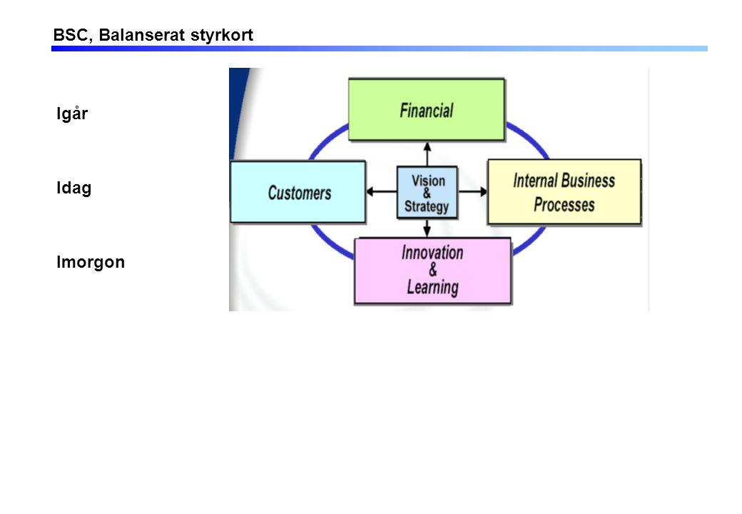 Grundläggande begrepp – Affärsidé, vision och mål, (källa: föreläsning av F. Nilsson)