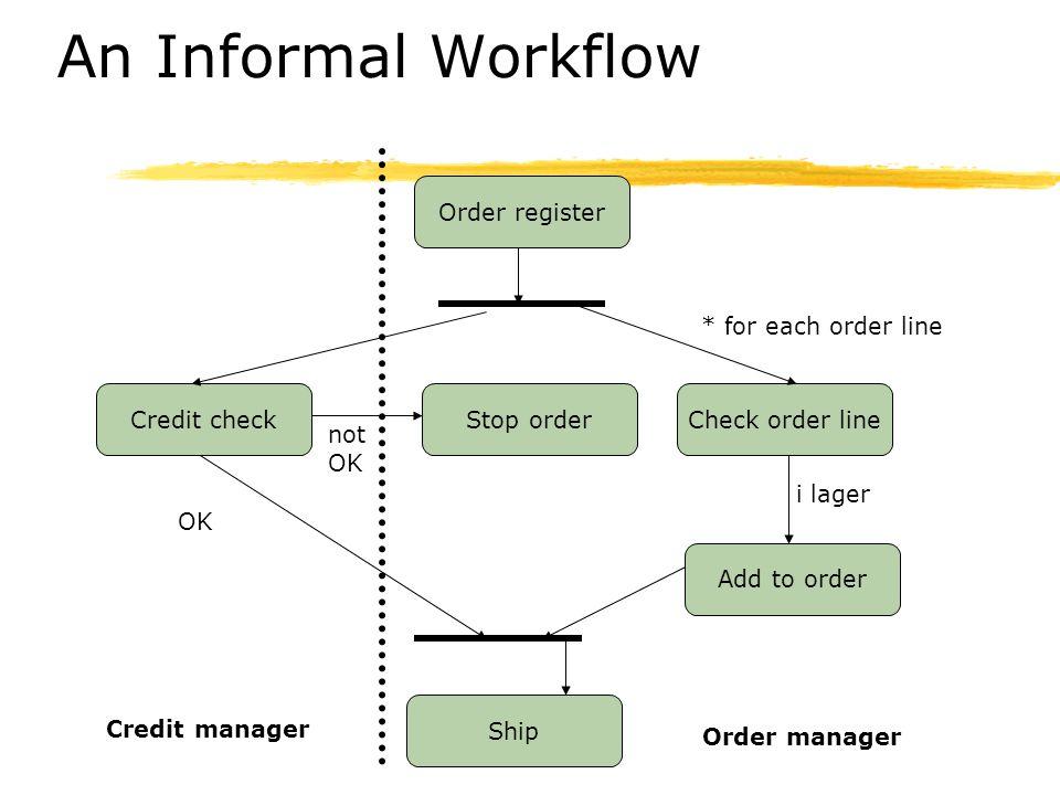 An Informal Workflow Order register * for each order line Credit check