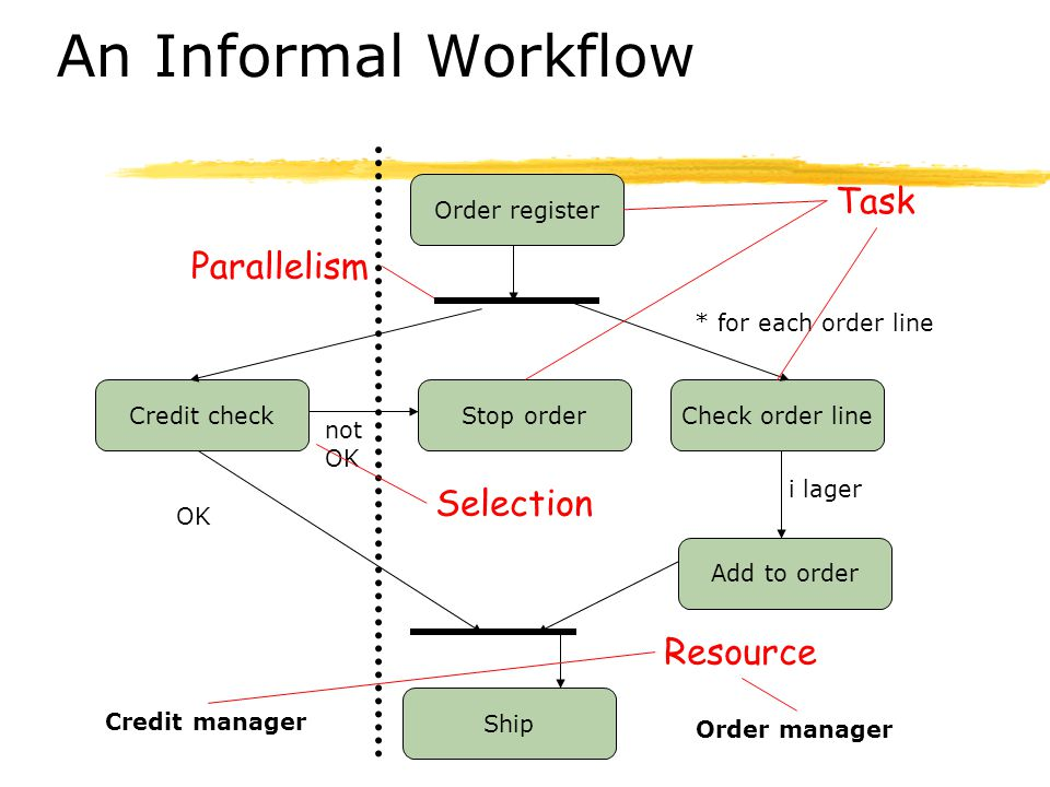 An Informal Workflow Task Parallelism Selection Resource