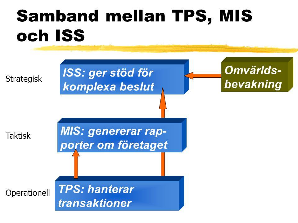 Samband mellan TPS, MIS och ISS