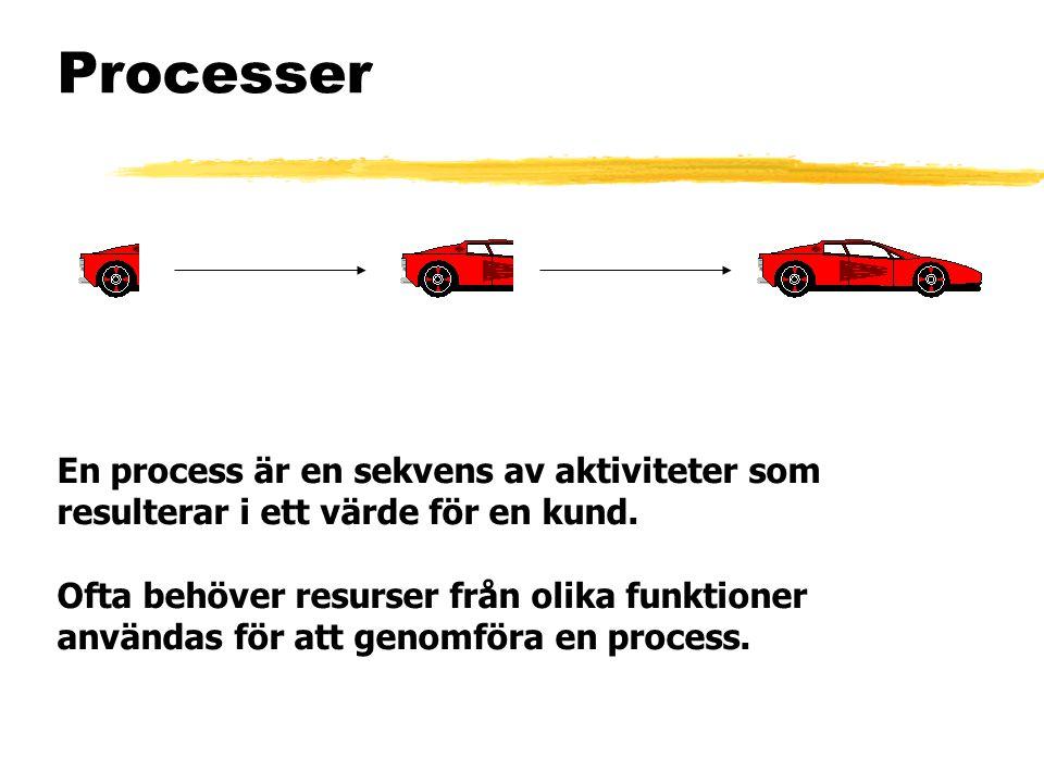 Processer En process är en sekvens av aktiviteter som resulterar i ett värde för en kund.