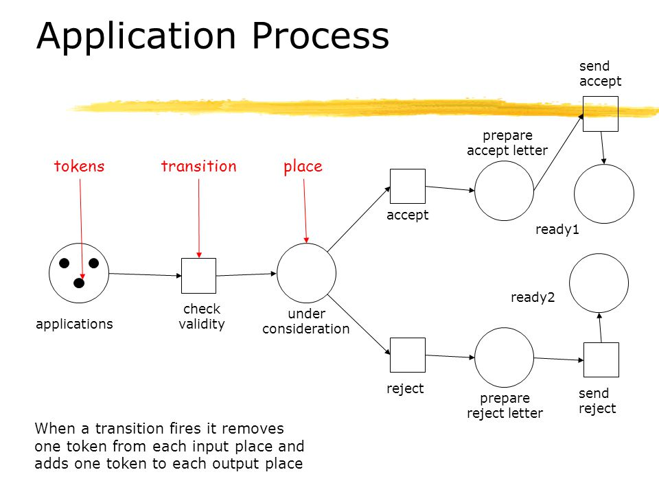 Application Process tokens transition place