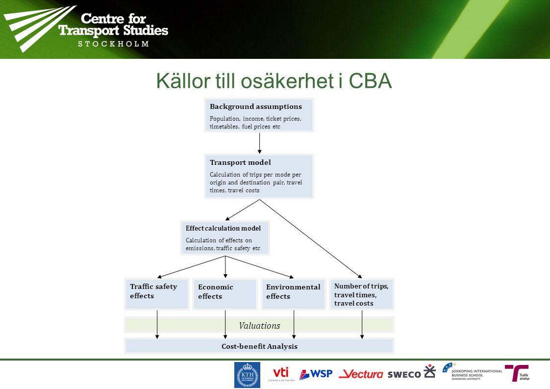Källor till osäkerhet i CBA