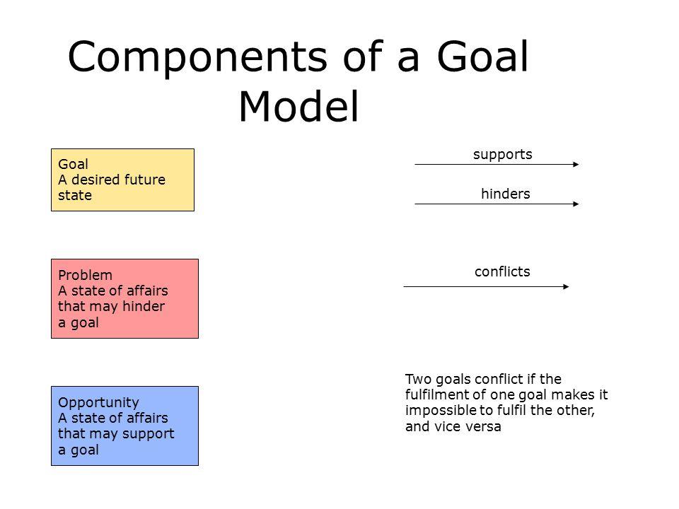 Components of a Goal Model