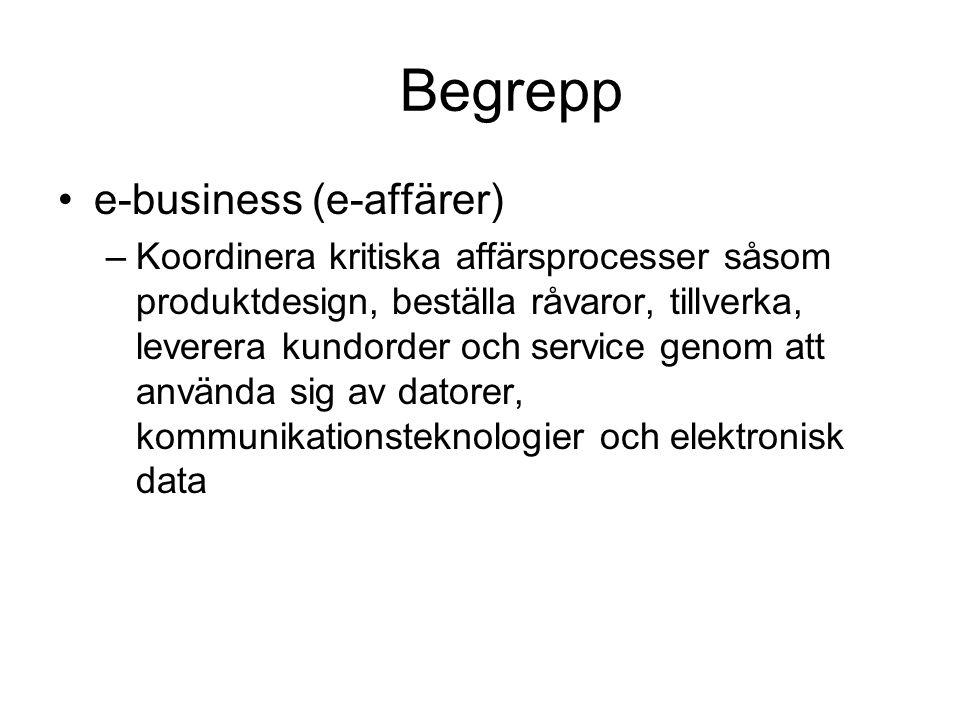 Begrepp e-business (e-affärer)