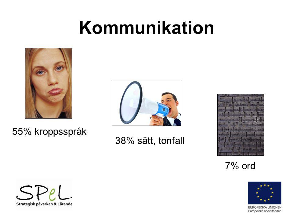 Kommunikation 55% kroppsspråk 38% sätt, tonfall 7% ord