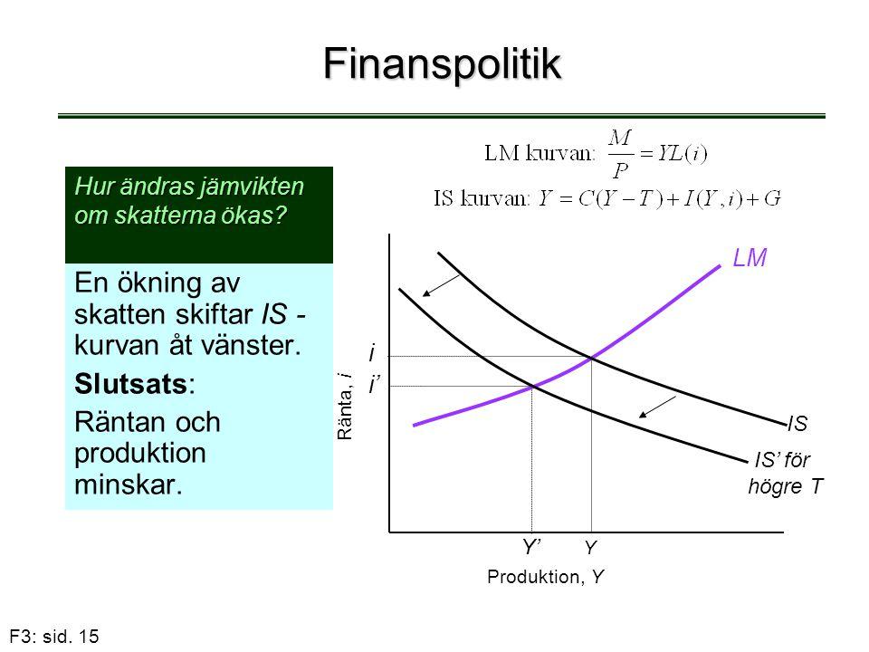 Finanspolitik En ökning av skatten skiftar IS - kurvan åt vänster.