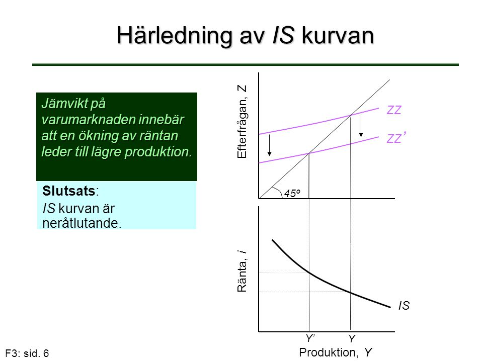 Härledning av IS kurvan