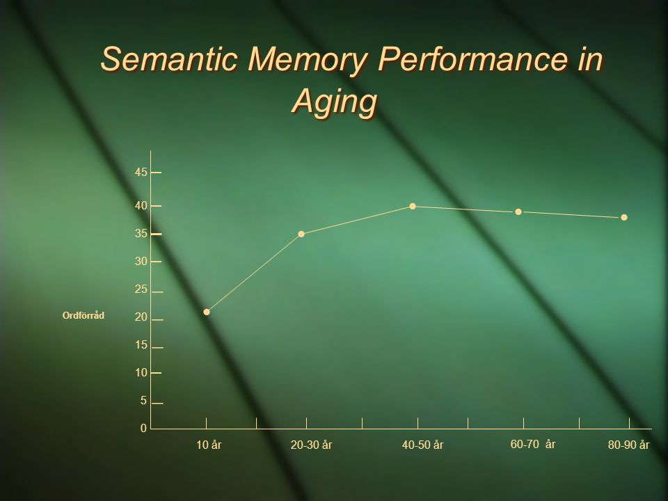 Semantic Memory Performance in Aging