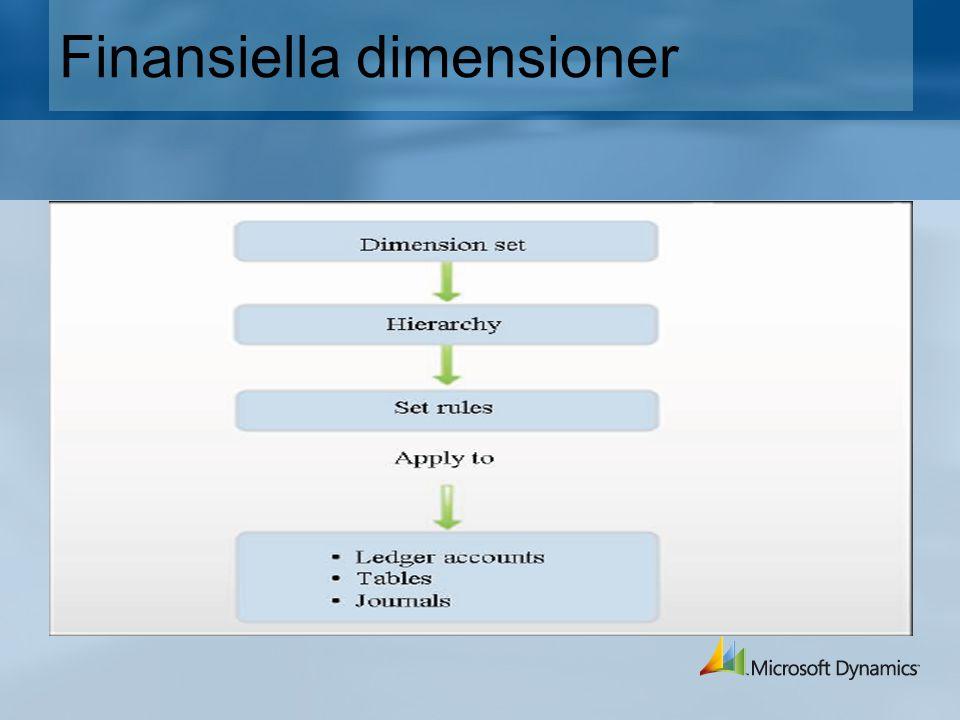 Finansiella dimensioner