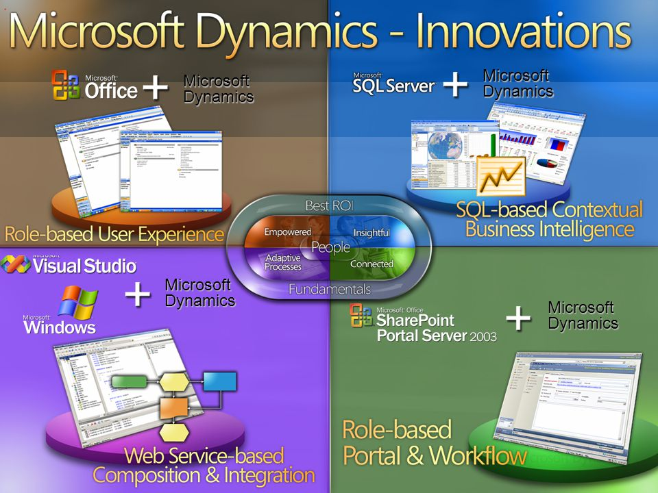 Microsoft Dynamics - Innovations