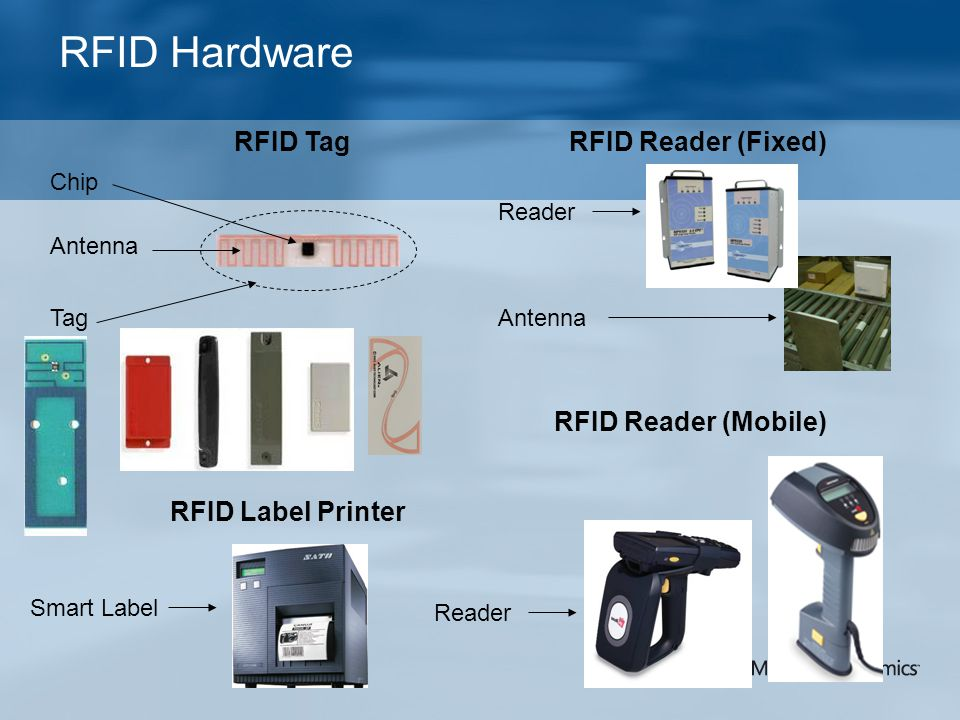 RFID Hardware RFID Tag RFID Reader (Fixed) RFID Reader (Mobile)