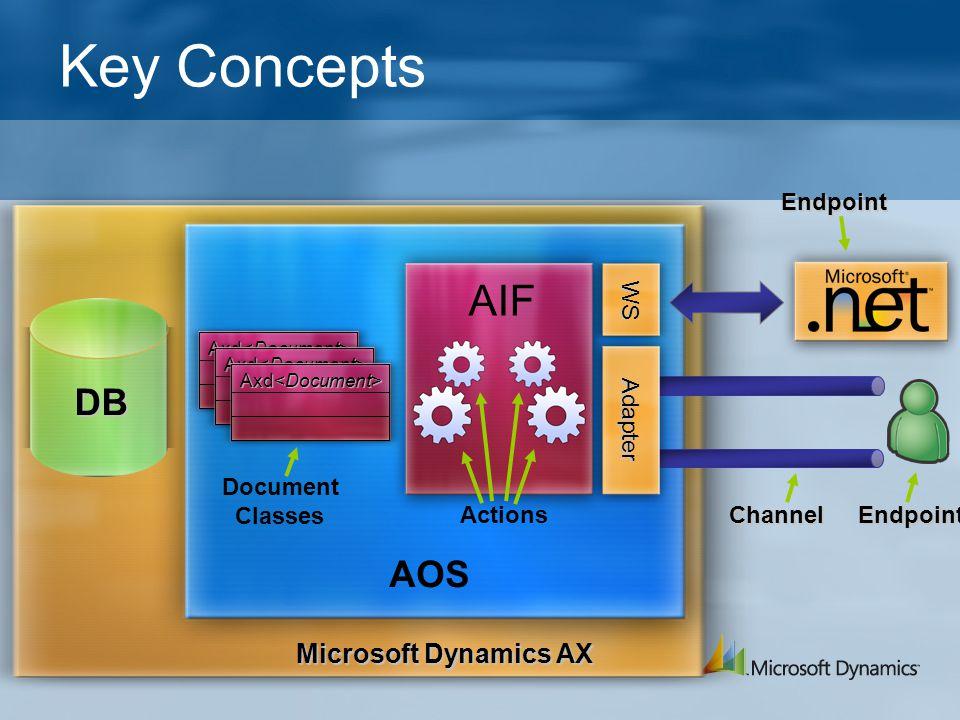 Key Concepts AIF DB AOS Microsoft Dynamics AX Endpoint WS Adapter