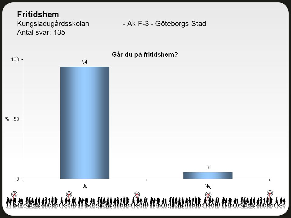 Fritidshem Kungsladugårdsskolan - Åk F-3 - Göteborgs Stad
