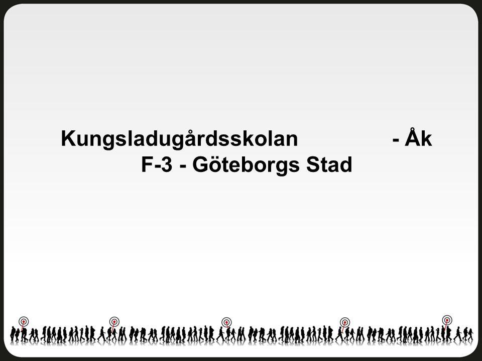 Kungsladugårdsskolan - Åk F-3 - Göteborgs Stad
