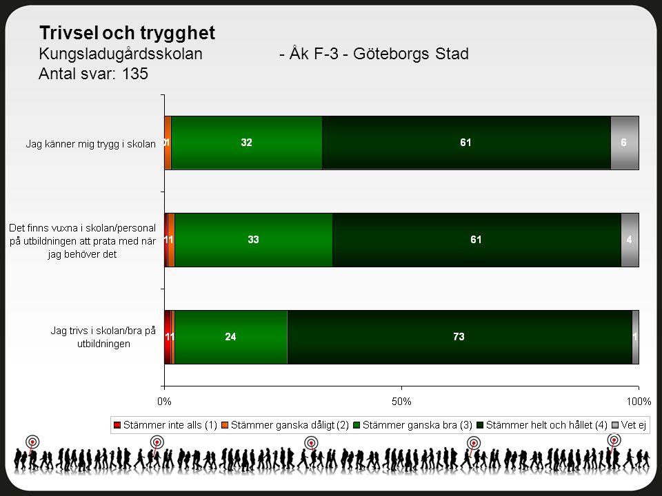 Trivsel och trygghet Kungsladugårdsskolan - Åk F-3 - Göteborgs Stad