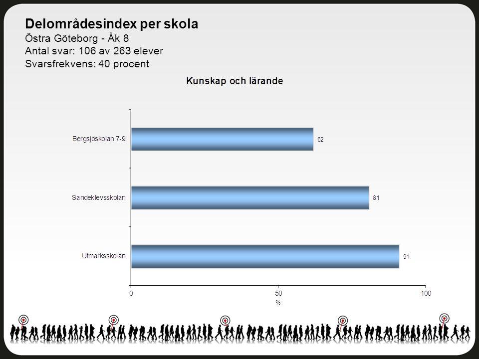 Delområdesindex per skola