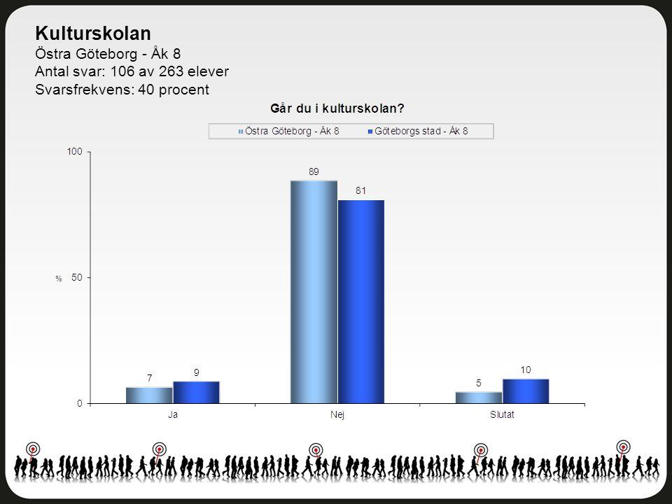 Kulturskolan Östra Göteborg - Åk 8 Antal svar: 106 av 263 elever