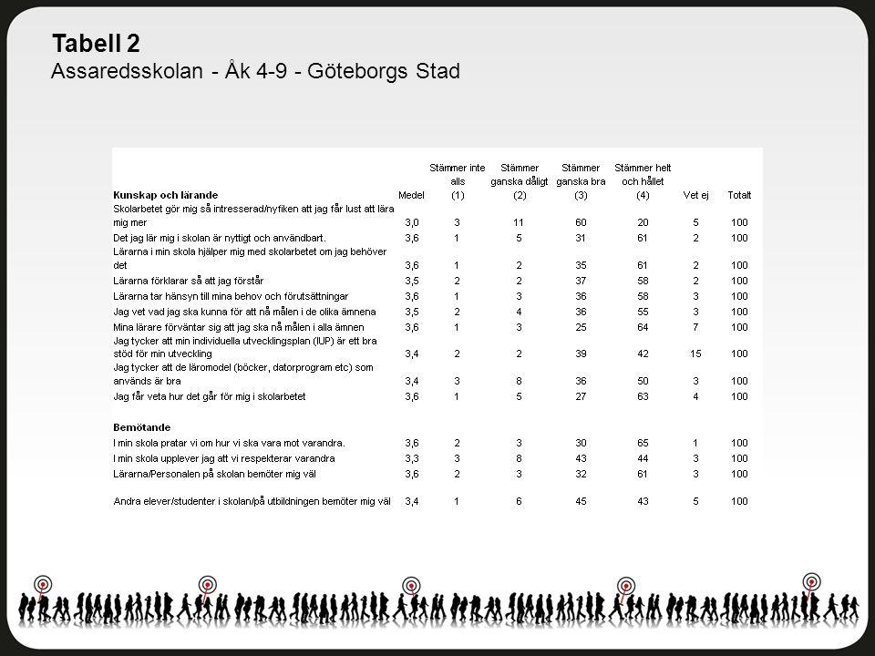 Tabell 2 Assaredsskolan - Åk 4-9 - Göteborgs Stad