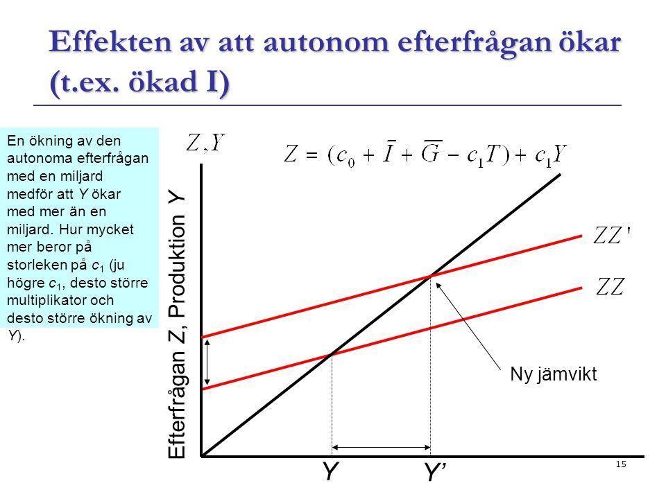 Effekten av att autonom efterfrågan ökar (t.ex. ökad I)