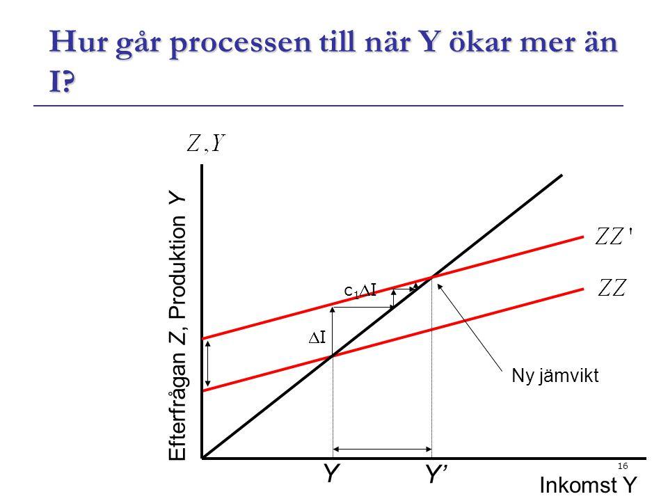 Hur går processen till när Y ökar mer än I
