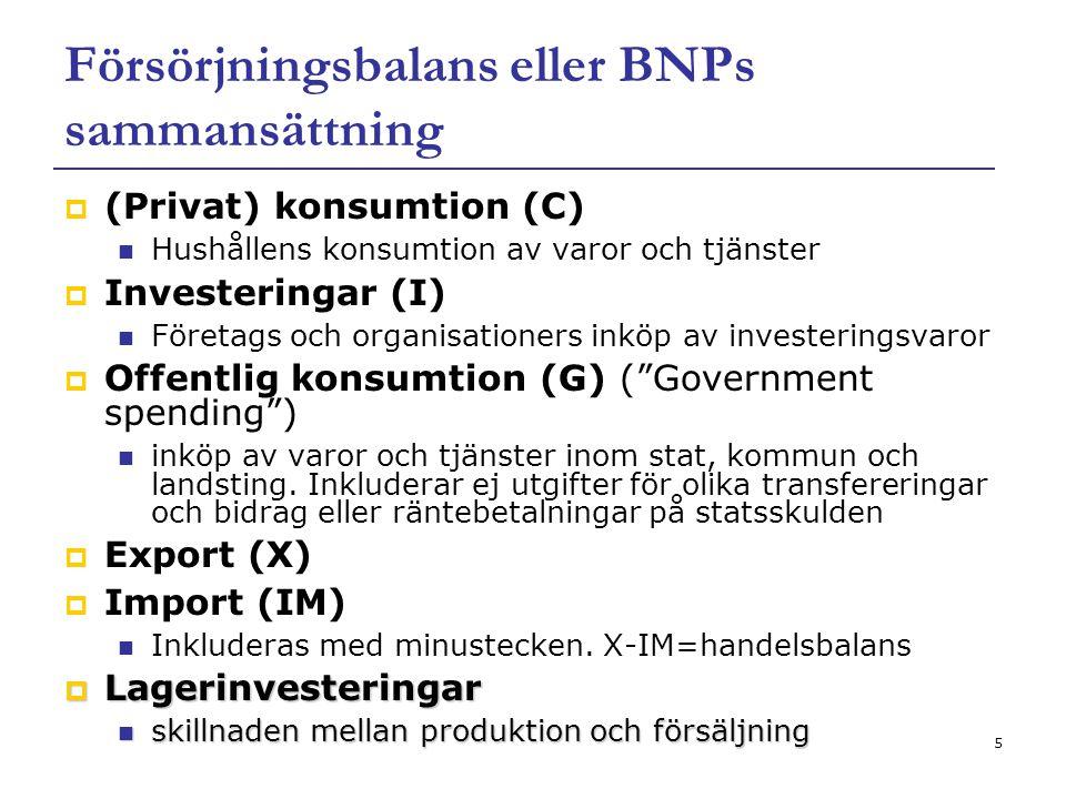Försörjningsbalans eller BNPs sammansättning