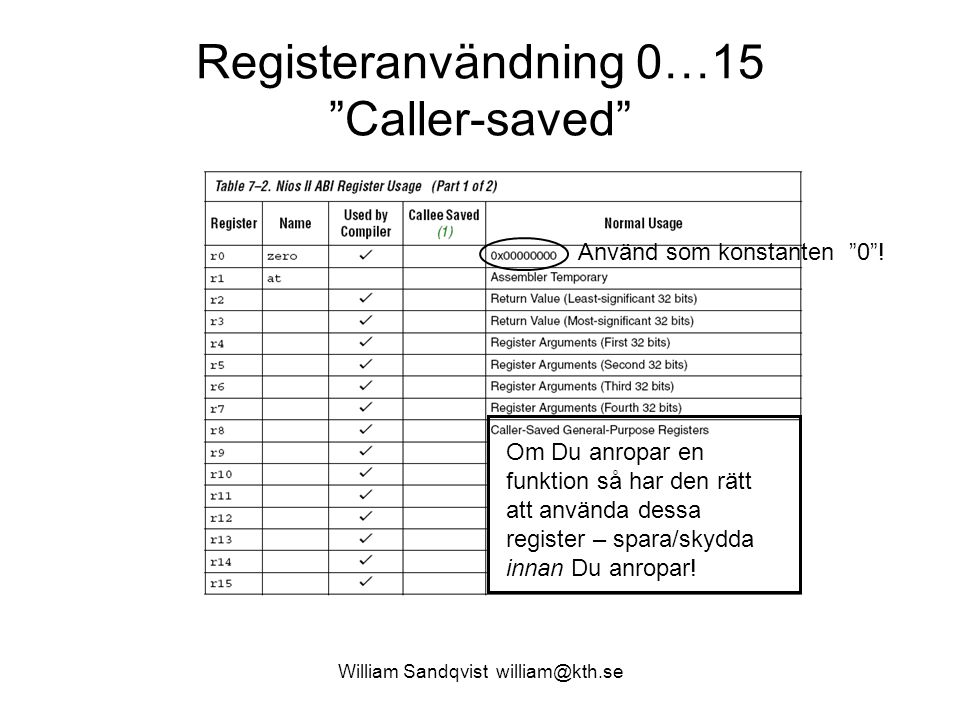 Registeranvändning 0…15 Caller-saved