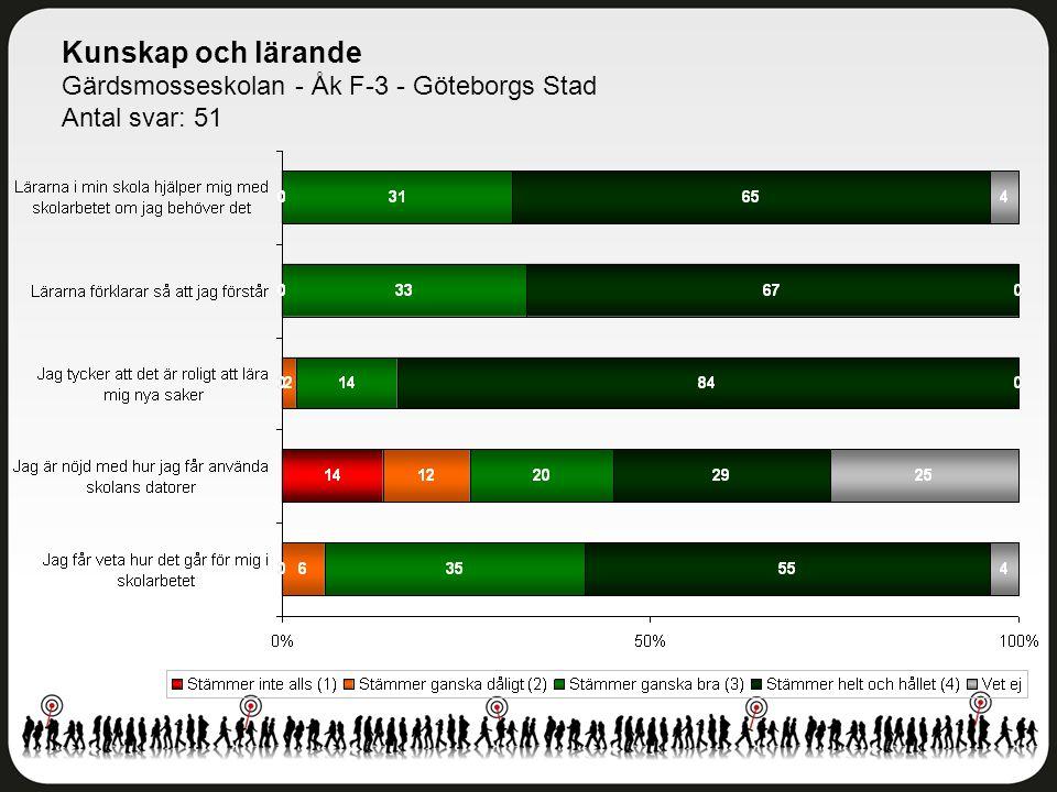 Kunskap och lärande Gärdsmosseskolan - Åk F-3 - Göteborgs Stad