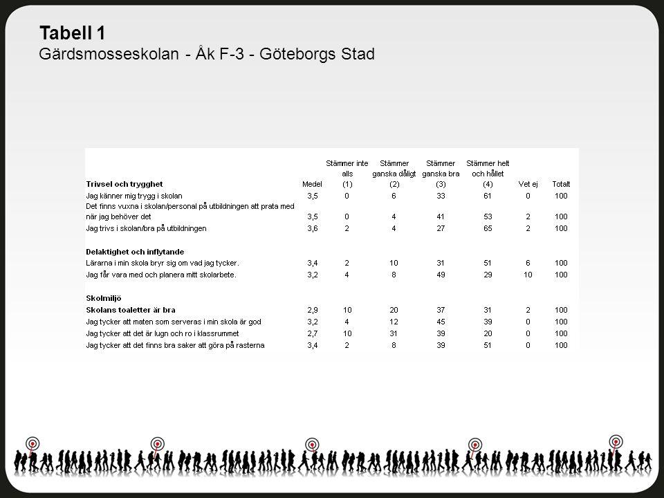 Tabell 1 Gärdsmosseskolan - Åk F-3 - Göteborgs Stad