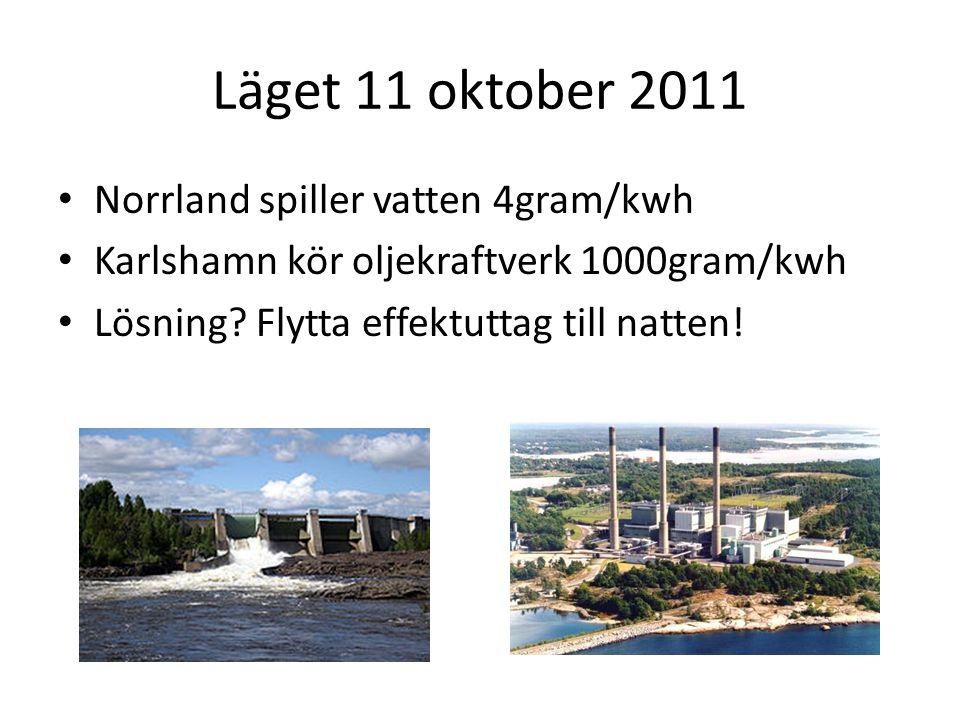 Läget 11 oktober 2011 Norrland spiller vatten 4gram/kwh
