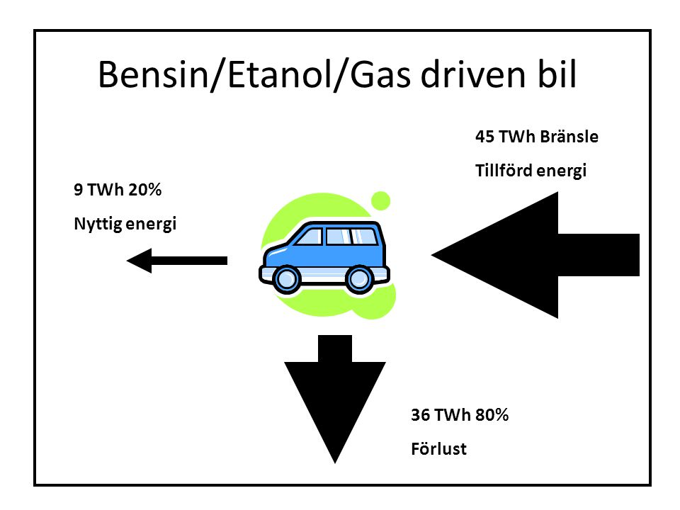 Bensin/Etanol/Gas driven bil