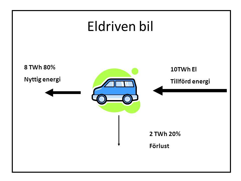 Eldriven bil 8 TWh 80% 10TWh El Nyttig energi Tillförd energi