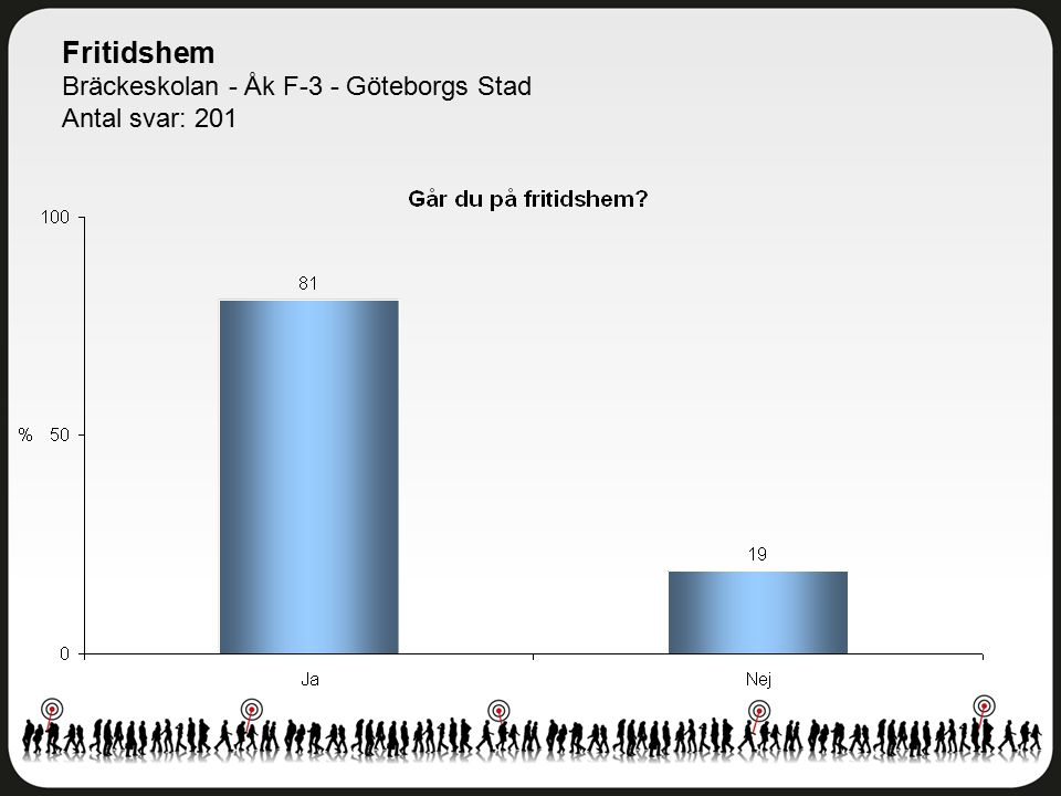 Fritidshem Bräckeskolan - Åk F-3 - Göteborgs Stad Antal svar: 201