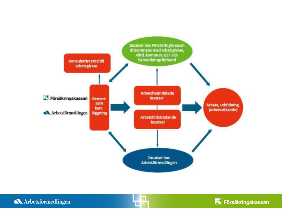 Det här är den fastställda bilden som finns i våra IM och handläggarstöd och beskriver processen hur ett Förstärkt samarbete kan se ut