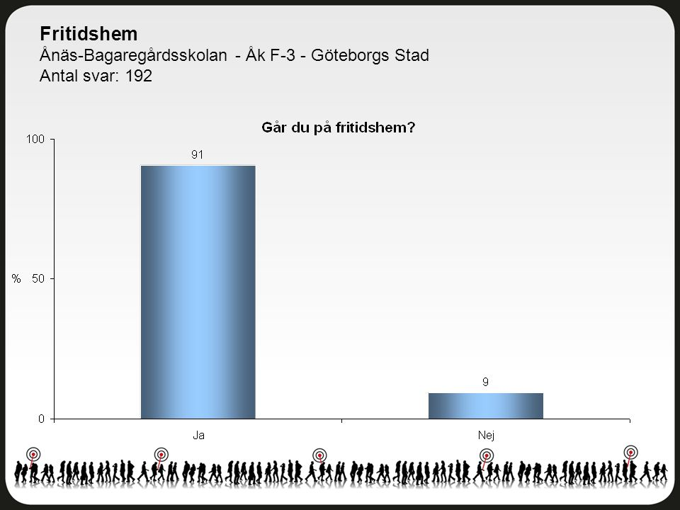 Fritidshem Ånäs-Bagaregårdsskolan - Åk F-3 - Göteborgs Stad