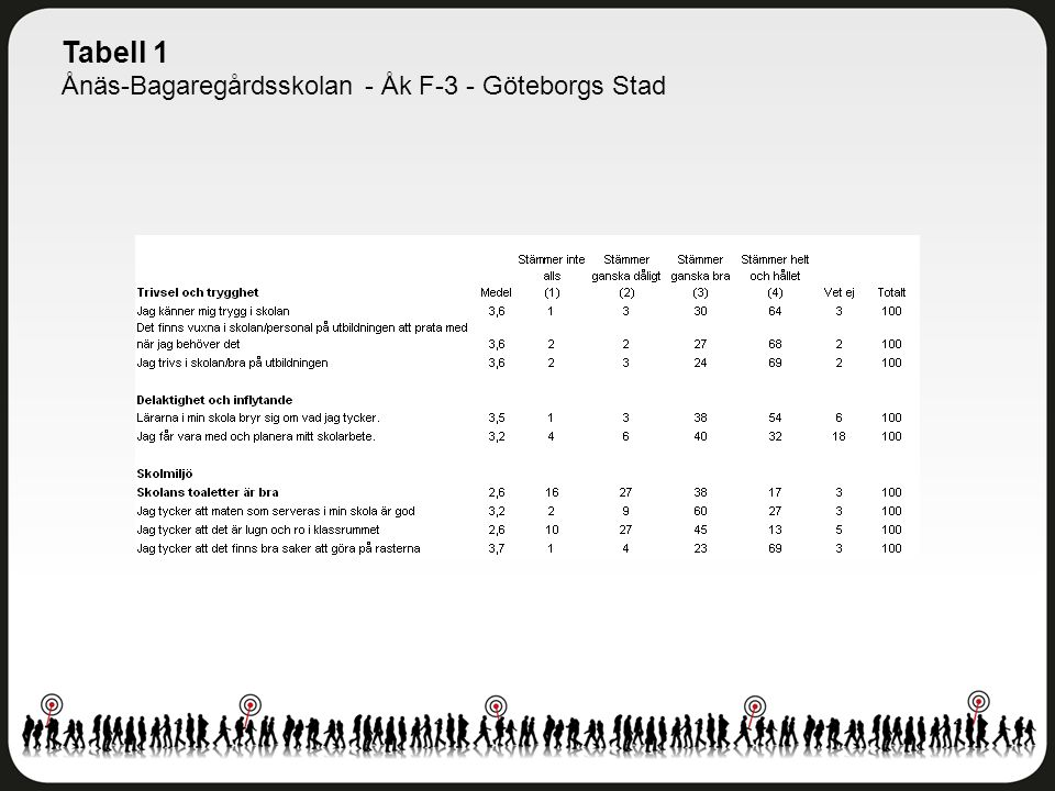 Tabell 1 Ånäs-Bagaregårdsskolan - Åk F-3 - Göteborgs Stad