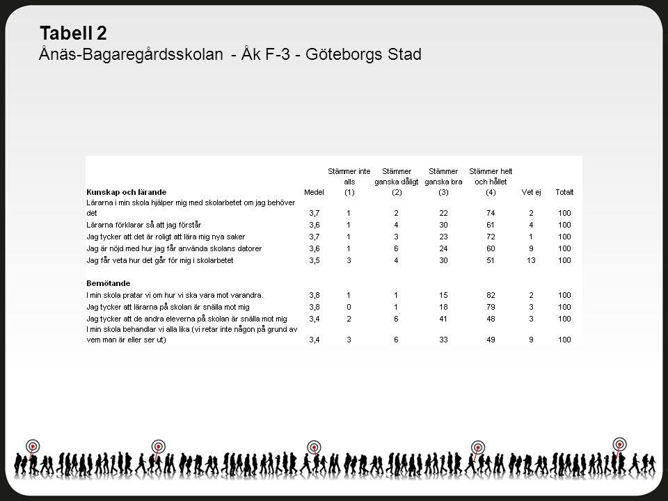 Tabell 2 Ånäs-Bagaregårdsskolan - Åk F-3 - Göteborgs Stad