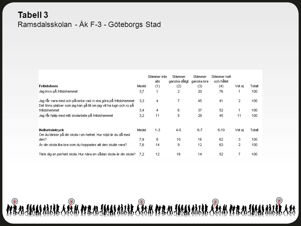 Tabell 3 Ramsdalsskolan - Åk F-3 - Göteborgs Stad