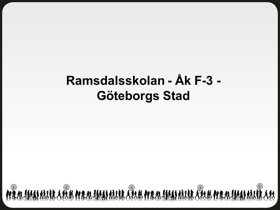 Ramsdalsskolan - Åk F-3 - Göteborgs Stad