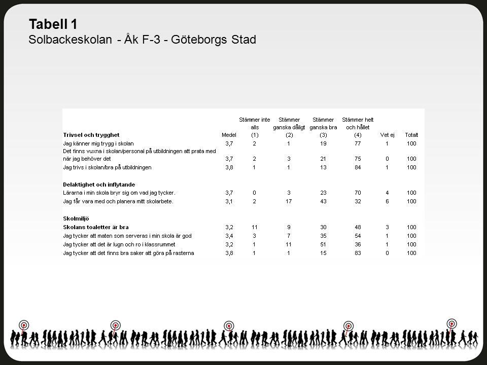 Tabell 1 Solbackeskolan - Åk F-3 - Göteborgs Stad