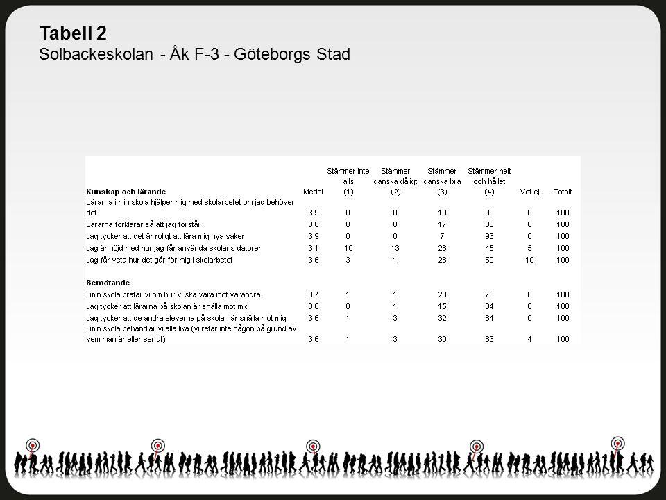 Tabell 2 Solbackeskolan - Åk F-3 - Göteborgs Stad