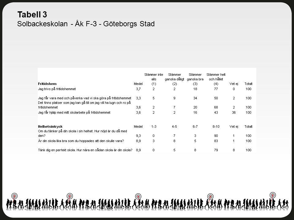 Tabell 3 Solbackeskolan - Åk F-3 - Göteborgs Stad