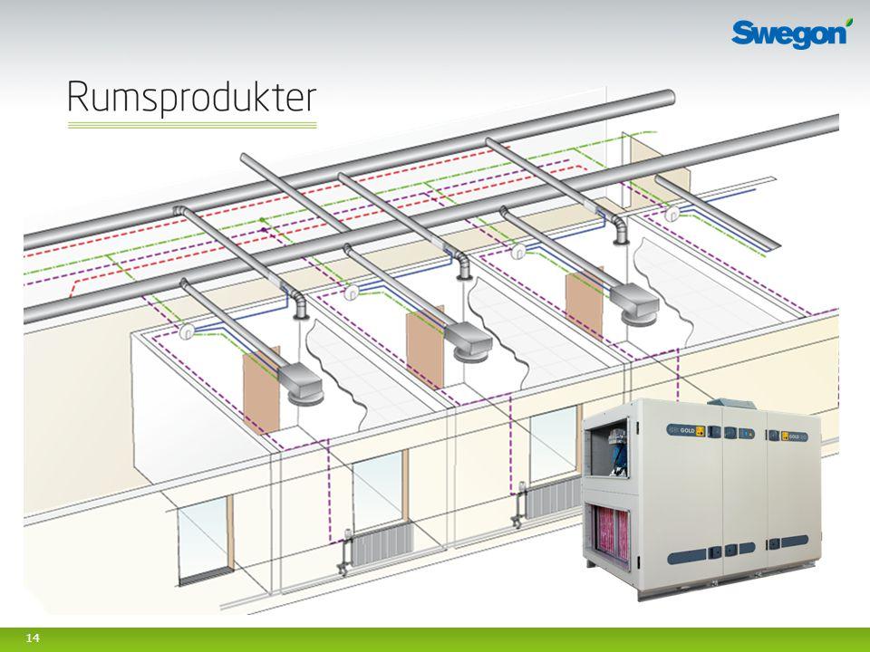 Syfte med bild: Visa rumslösning med aktivt till och frånluftsdon, radiatorstyrning i sekvens.