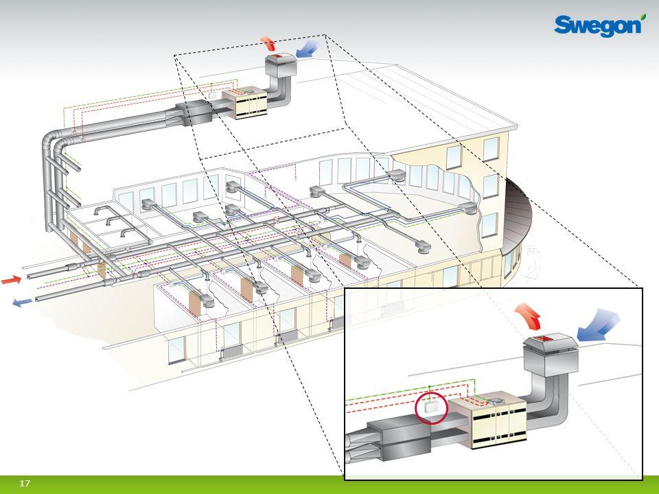 Syfte med bild: Ge en överblick av hur produkterna fungerar ihop från rumsnivå upp till aggregat. Förslag till manus: