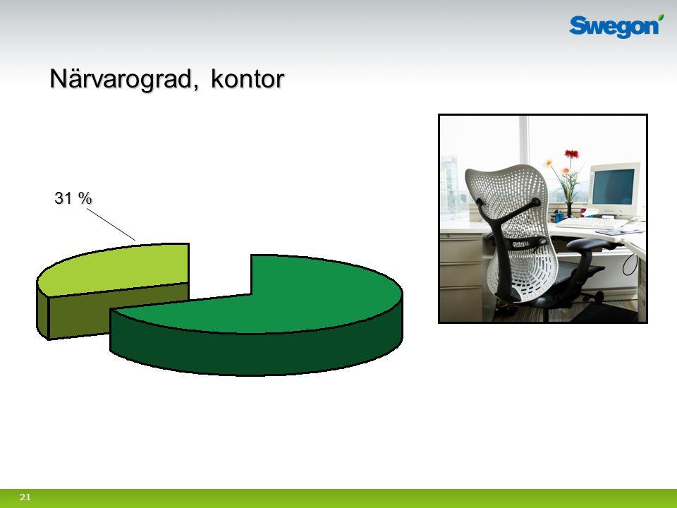Närvarograd, kontor 31 % Syfte med bild: