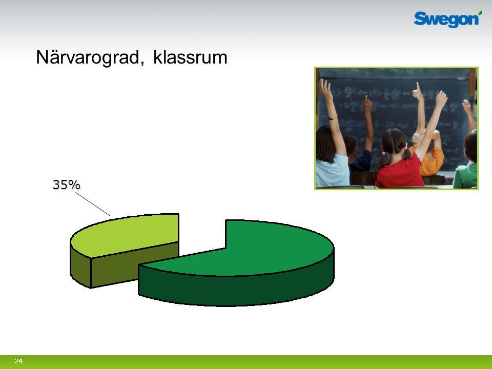 Närvarograd, klassrum 35% Syfte med bild: