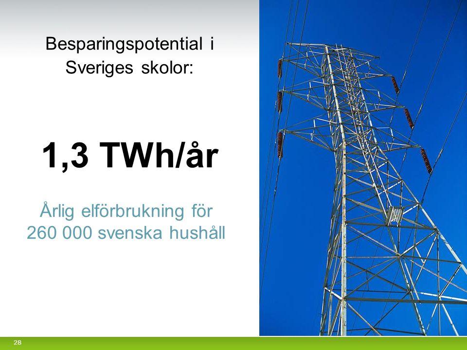 1,3 TWh/år Besparingspotential i Sveriges skolor: