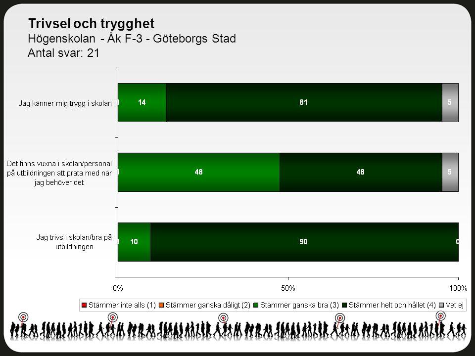 Trivsel och trygghet Högenskolan - Åk F-3 - Göteborgs Stad