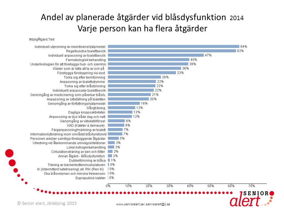 Andel av planerade åtgärder vid blåsdysfunktion 2014 Varje person kan ha flera åtgärder